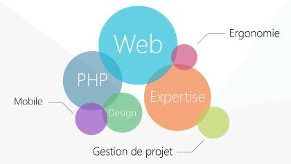 Conception de site internet responsive